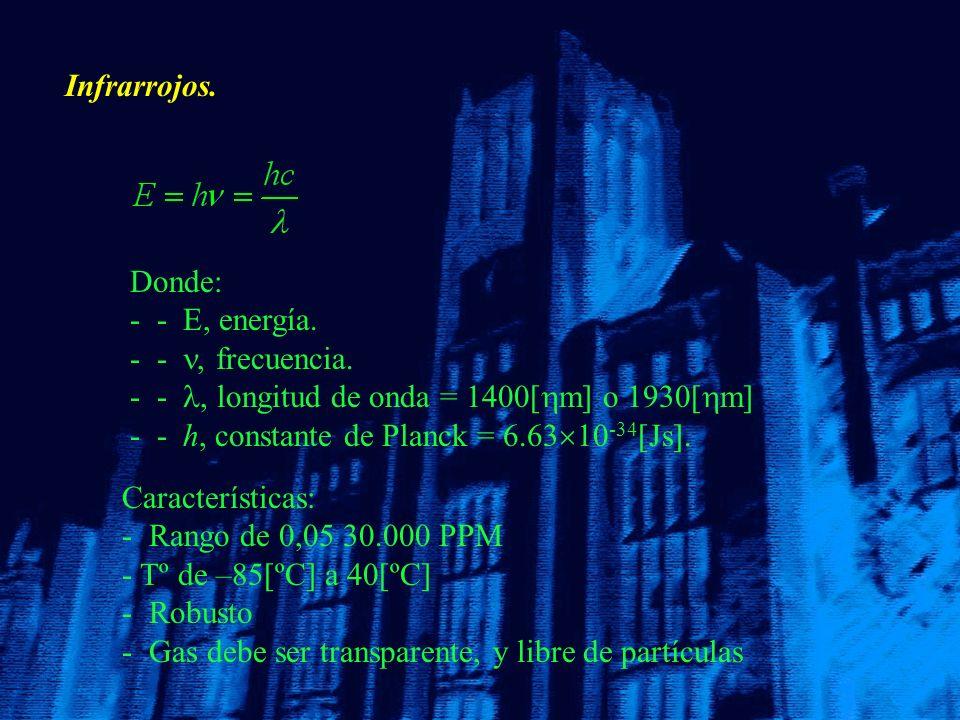 Infrarrojos. Donde: - - E, energía. - - , frecuencia. - - , longitud de onda = 1400[m] o 1930[m]